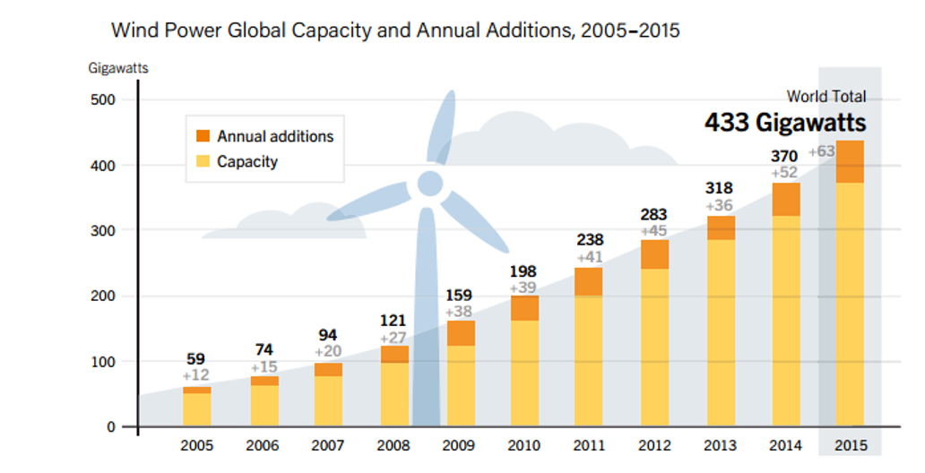 Wind Power Global Capacity
